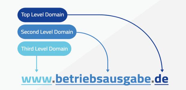 Eine Domain bzw. eine URL weist mehrere Bestandteile auf.