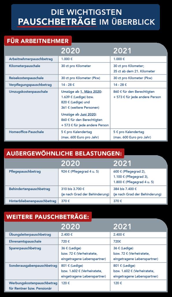 Unsere Infografik zeigt die Höhe der Pauschbeträge für 2020 und 2021.